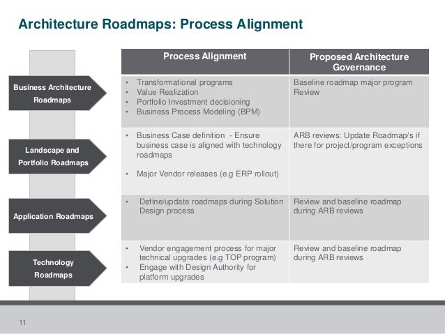Table of contents toc to define enterprise architecture roadmaps 10 it architecture roadmaps examples 11 wajeb Choice Image