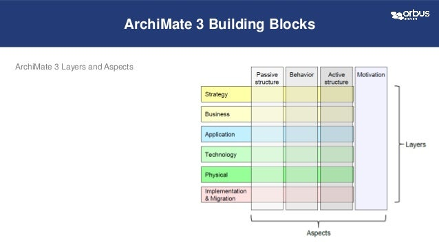 Architecture roadmap visualization using the archimate 3 for Orbus templates