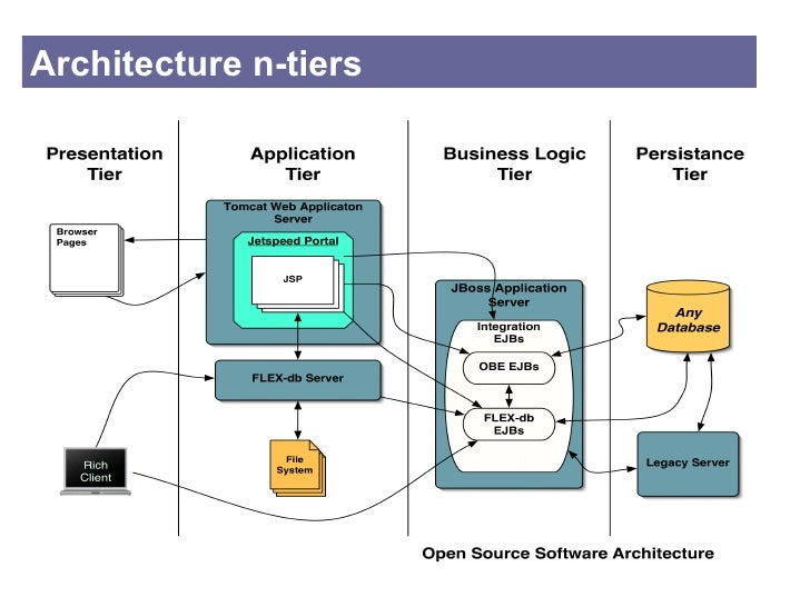 Architecture des syst mes logiciels for Architecture n tiers definition