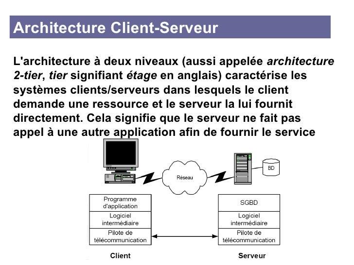 Architecture des syst mes logiciels for Architecture client serveur