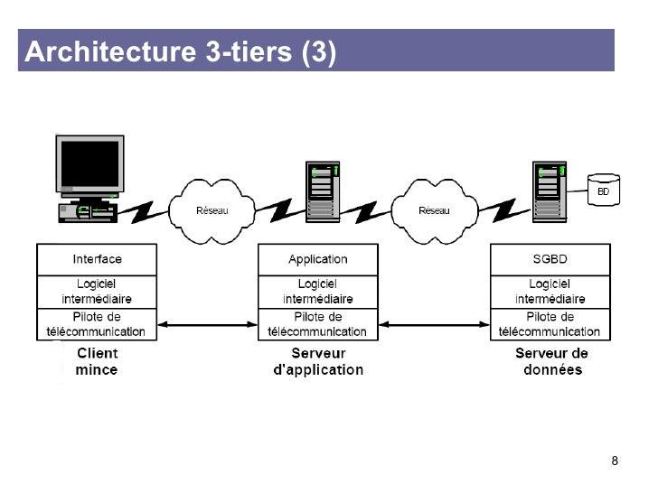 Architecture des syst mes logiciels for Architecture 3 tiers