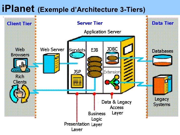 Architecture des syst mes logiciels for Logiciel architecture