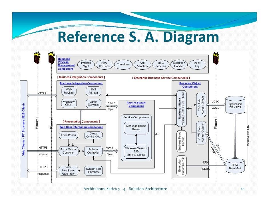 Solution architecture diagram wiring diagram schemes for Spring 4 architecture diagram