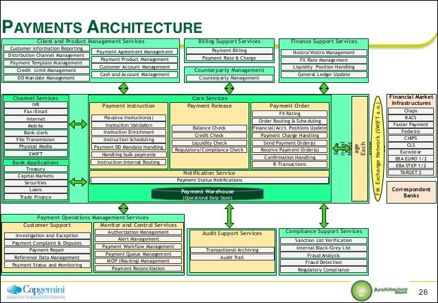 How To Use Innovative Architectures For Digital Enterprises