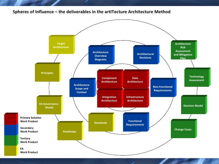architecture solution architecture method 4 728?cb=1247899303 architecture solution architecture method