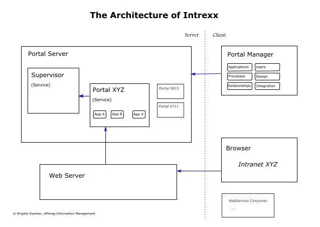 Architektur von Intrexx - Intrexx Architecture