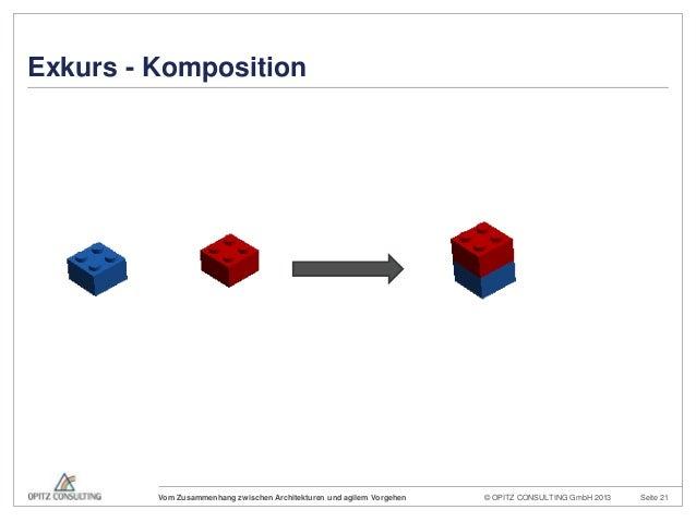 © OPITZ CONSULTING GmbH 2013 Seite 21Vom Zusammenhang zwischen Architekturen und agilem VorgehenExkurs - Komposition