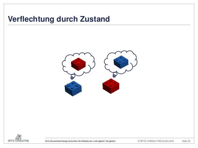 © OPITZ CONSULTING GmbH 2013 Seite 22Vom Zusammenhang zwischen Architekturen und agilem VorgehenVerflechtung durch Zustand
