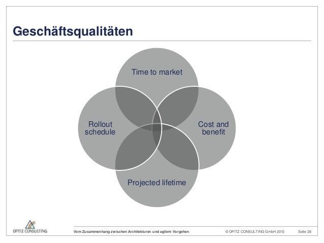 © OPITZ CONSULTING GmbH 2013 Seite 28Vom Zusammenhang zwischen Architekturen und agilem VorgehenTime to marketCost andbene...