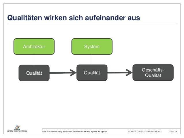 © OPITZ CONSULTING GmbH 2013 Seite 29Vom Zusammenhang zwischen Architekturen und agilem VorgehenArchitektur SystemGeschäft...