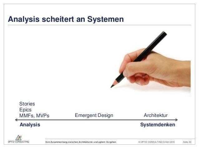 © OPITZ CONSULTING GmbH 2013 Seite 30Vom Zusammenhang zwischen Architekturen und agilem VorgehenAnalysis scheitert an Syst...