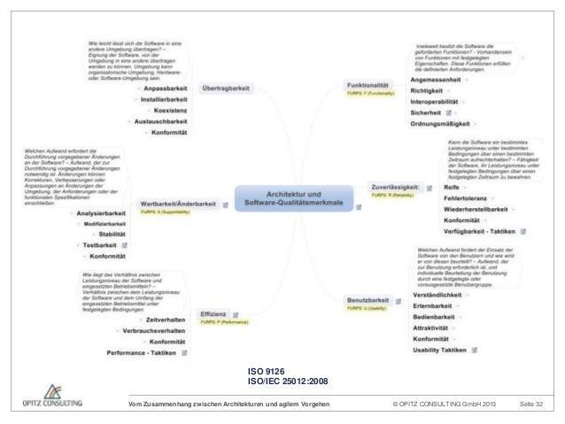 © OPITZ CONSULTING GmbH 2013 Seite 32Vom Zusammenhang zwischen Architekturen und agilem VorgehenISO 9126ISO/IEC 25012:2008