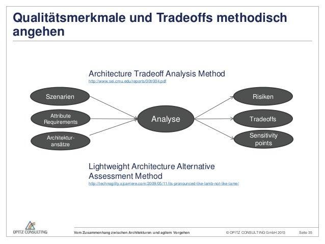 © OPITZ CONSULTING GmbH 2013 Seite 35Vom Zusammenhang zwischen Architekturen und agilem VorgehenArchitecture Tradeoff Anal...