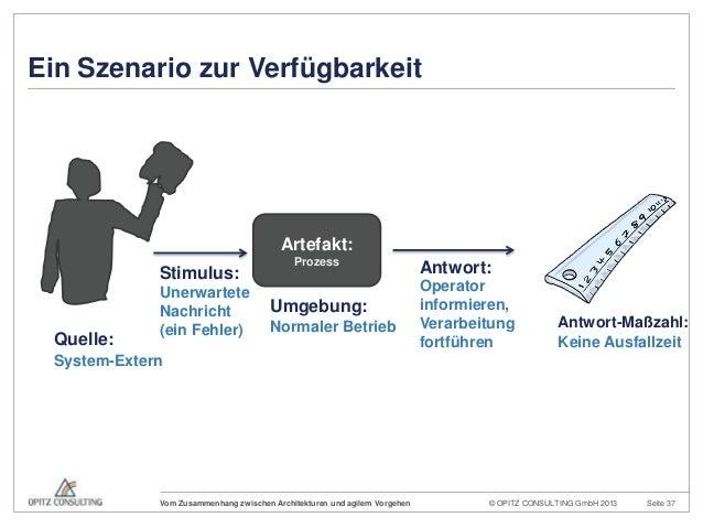 © OPITZ CONSULTING GmbH 2013 Seite 37Vom Zusammenhang zwischen Architekturen und agilem VorgehenQuelle:Stimulus: Antwort:A...