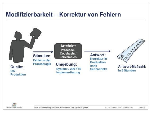 © OPITZ CONSULTING GmbH 2013 Seite 38Vom Zusammenhang zwischen Architekturen und agilem VorgehenQuelle:QA /ProduktionArtef...