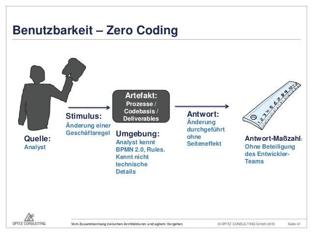 © OPITZ CONSULTING GmbH 2013 Seite 41Vom Zusammenhang zwischen Architekturen und agilem VorgehenQuelle:AnalystArtefakt:Pro...