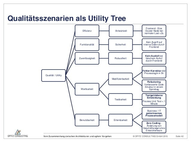 © OPITZ CONSULTING GmbH 2013 Seite 42Vom Zusammenhang zwischen Architekturen und agilem VorgehenQualität / UtilityEffizien...