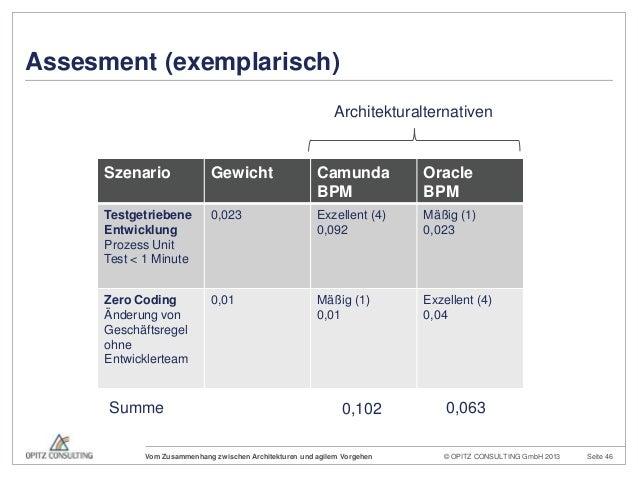 © OPITZ CONSULTING GmbH 2013 Seite 46Vom Zusammenhang zwischen Architekturen und agilem VorgehenAssesment (exemplarisch)Sz...