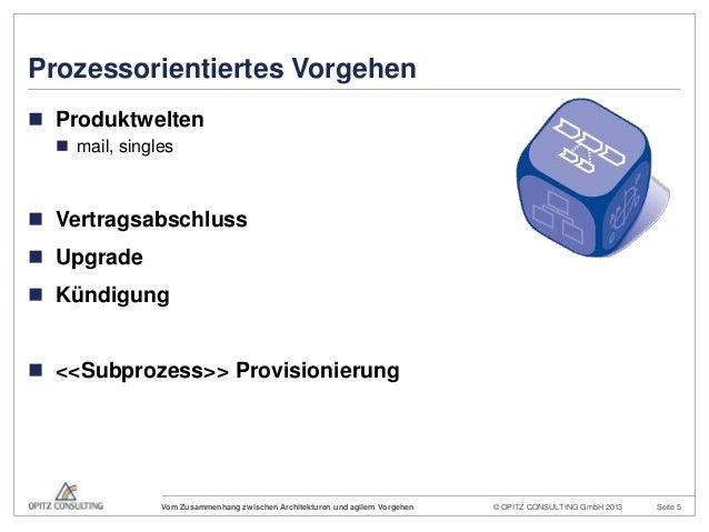 © OPITZ CONSULTING GmbH 2013 Seite 5Vom Zusammenhang zwischen Architekturen und agilem VorgehenProzessorientiertes Vorgehe...