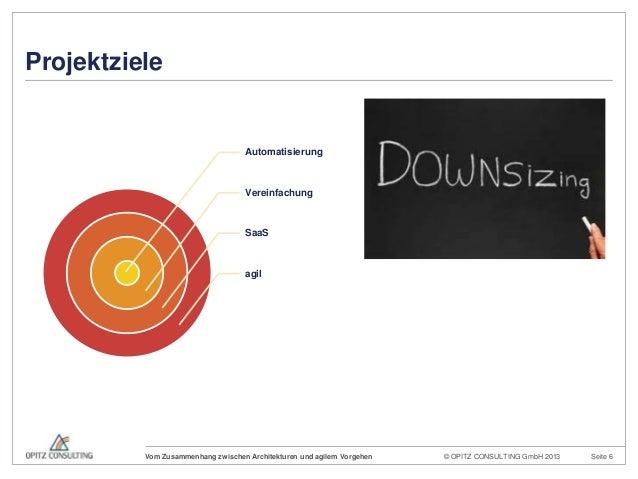 © OPITZ CONSULTING GmbH 2013 Seite 6Vom Zusammenhang zwischen Architekturen und agilem VorgehenProjektzieleAutomatisierung...