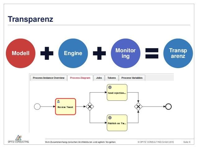 © OPITZ CONSULTING GmbH 2013 Seite 9Vom Zusammenhang zwischen Architekturen und agilem VorgehenTransparenzModell EngineMon...