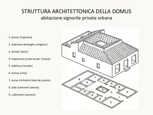 STRUTTURA ARCHITETTONICA DELLA DOMUS                              abitazione signorile privata urbana1. fauces (ingresso)2...