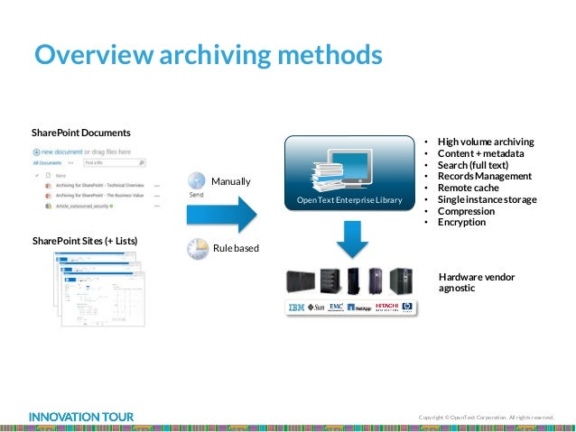 Copyright © OpenText Corporation. All rights reserved. Overview archiving methods • High volume archiving • Content + meta...