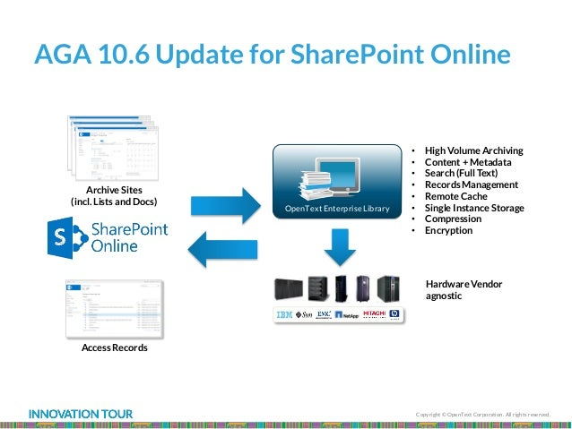 Copyright © OpenText Corporation. All rights reserved. AGA 10.6 Update for SharePoint Online • High Volume Archiving • Con...