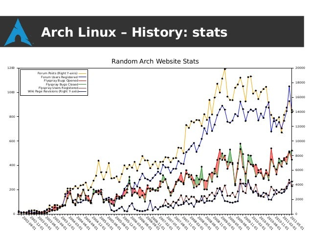 Distro Recipes 2013 : Introduction to Arch Linux: a simple, rolling-r…