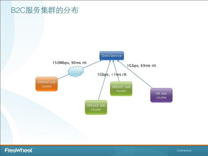 B2C服务集群的分布                                       Data Service           150Mbps, 90ms rtt                                 ...