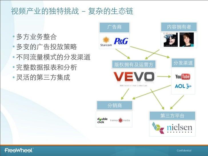 视频产业的独特挑战 - 复杂的⽣生态链                ⼲⼴广告商          内容拥有者• 多⽅方业务整合• 多变的⼲⼴广告投放策略• 不同流量模式的分发渠道                  版权拥有及运营⽅方     ...