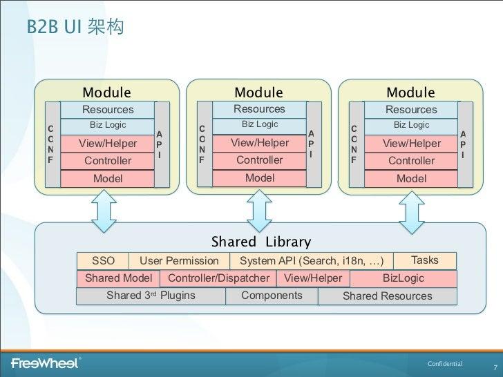 B2B UI 架构     Module                            Module                             Module     Resources                   ...