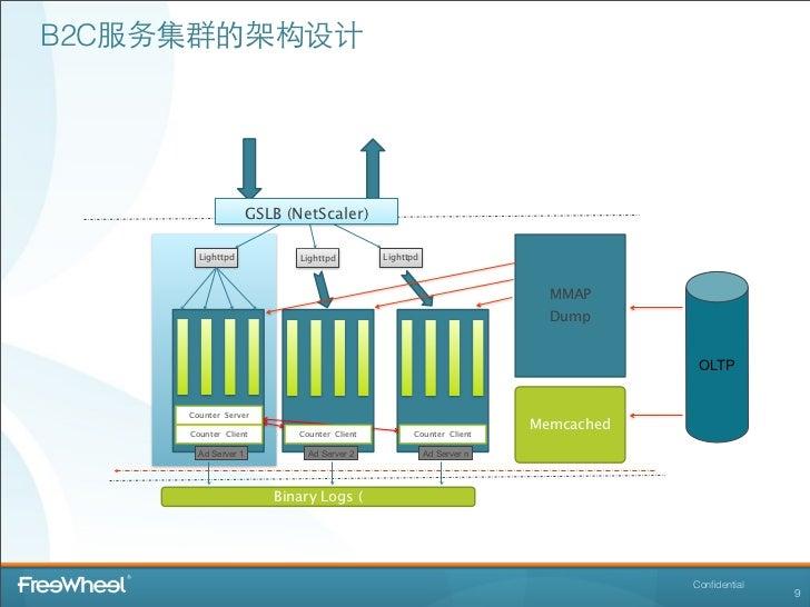 B2C服务集群的架构设计                     GSLB (NetScaler)       Lighttpd             Lighttpd         Lighttpd                    ...