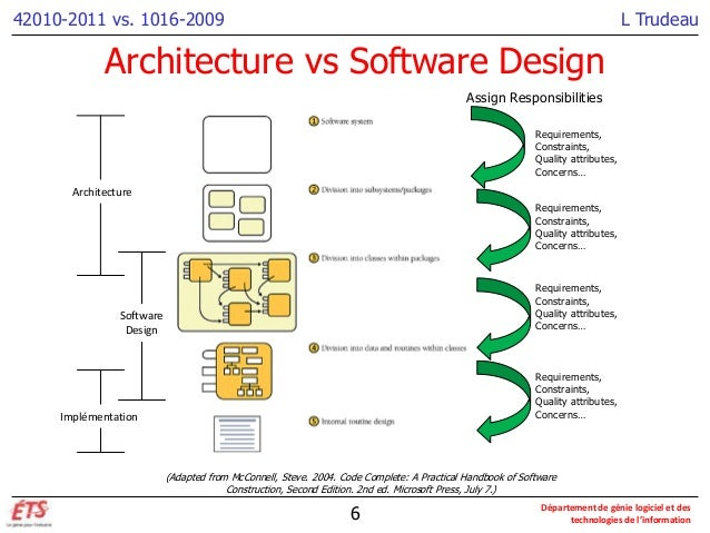 Architecture vs design for Architecture planning software