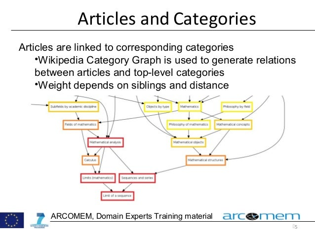5 Articles and Categories Articles are linked to corresponding categories •Wikipedia Category Graph is used to generate r...