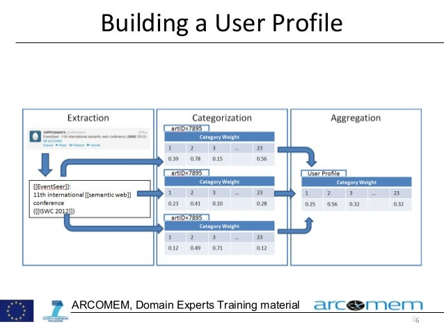 6 ARCOMEM, Domain Experts Training material Building a User Profile