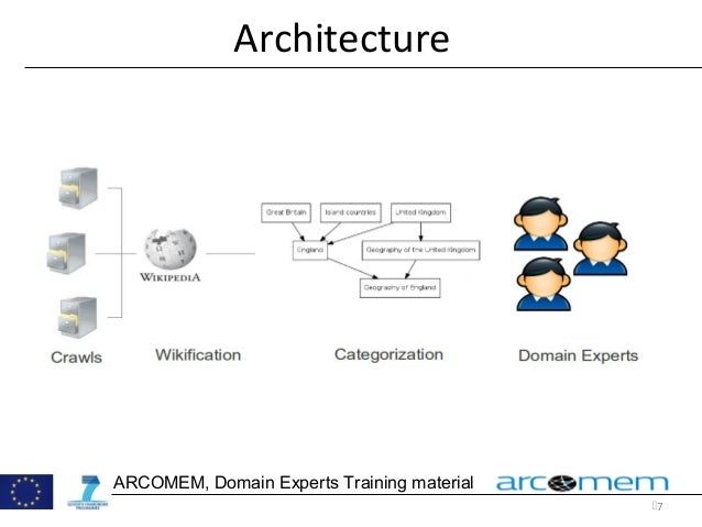 7 ARCOMEM, Domain Experts Training material Architecture