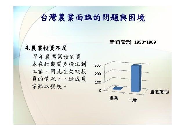 台灣農業面臨的問題與困境4.農業投資不足  早年農業累積的資  本在此期間多投注到  工業,因此在欠缺投  資的情況下,造成農  業難以發展。