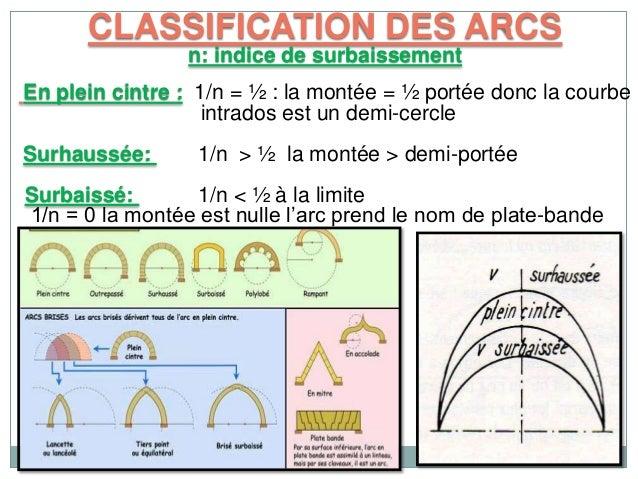 Arcs for Arc et types