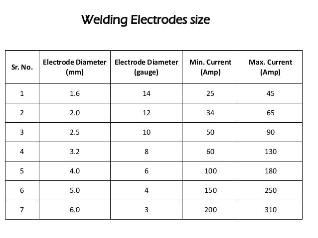 types of welding rods and uses pdf