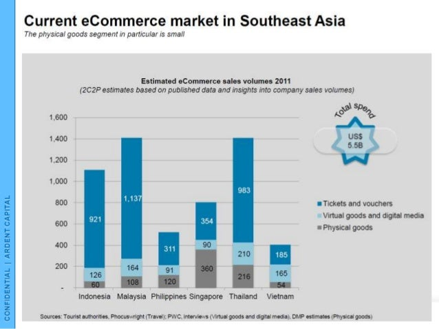 economic trends in southeast asia Tech is driving growth in southeast asia, and the region will soon boast a $200 billion digital economy in just a few years.