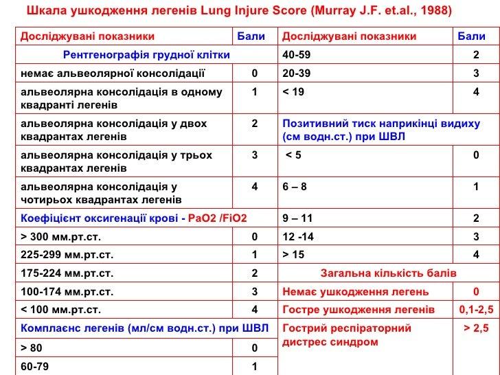 Шкала ушкодження легенів  Lung Injure Score  ( Murray J.F. et.al., 1988 ) Досліджувані показники Бали Досліджувані показни...