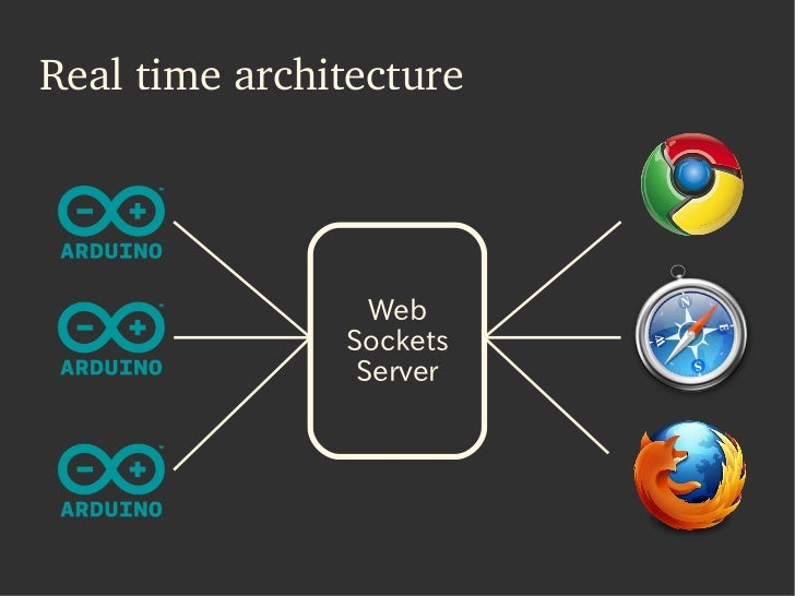 Arduino and the real time web