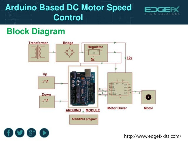 BLDC Motor Speed Control with RPM Display and PWM