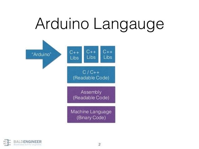 Arduino Langauge 2 Machine Language (Binary Code) Assembly (Readable Code) C / C++ (Readable Code) C++ Libs C++ Libs C++ L...