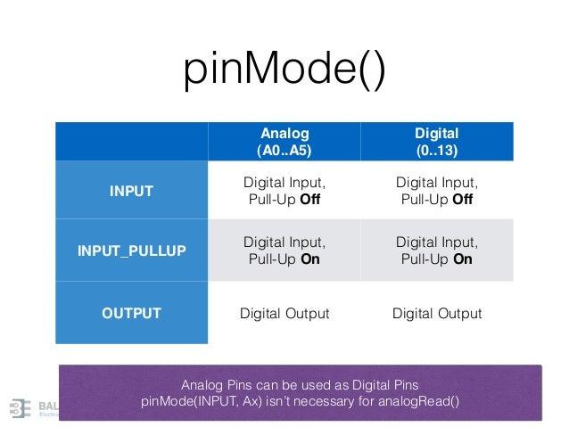 pinMode() 44 Analog (A0..A5) Digital (0..13) INPUT Digital Input, Pull-Up Off Digital Input, Pull-Up Off INPUT_PULLUP Digi...