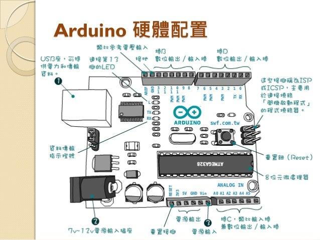 Arduino 底層原始碼解析心得 Slide 3