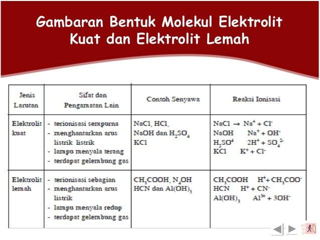 Larutan Yang Mengandung Elektrolit