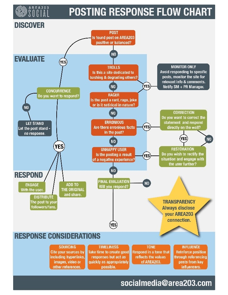 AREA203 Response Assessment Flow Chart