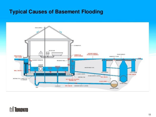 Typical Causes Of Basement Flooding 11 ...